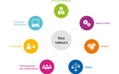 La marque employeur : communiquer sur ses valeurs ajoutées RH